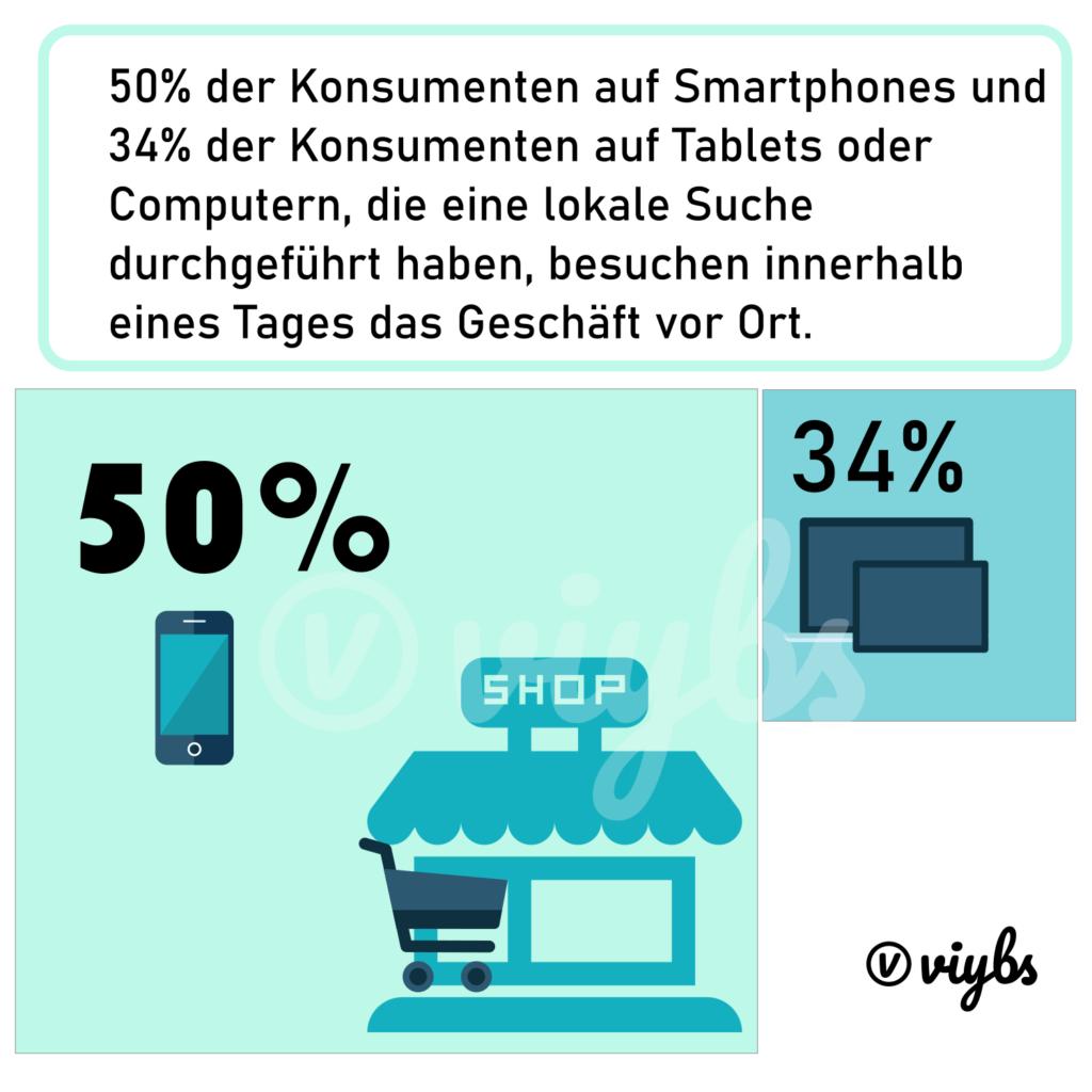 infografik-suche-dann-lokale-besuche